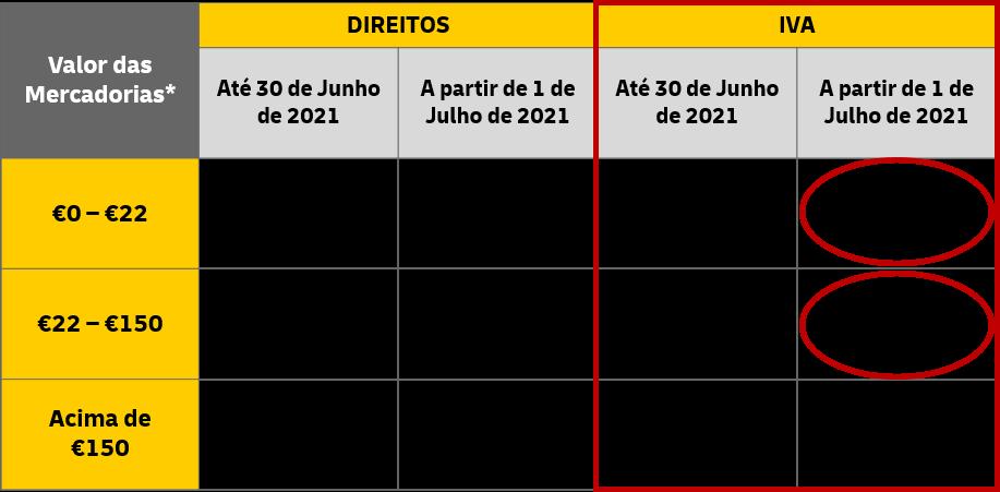 tabela direitos e iva